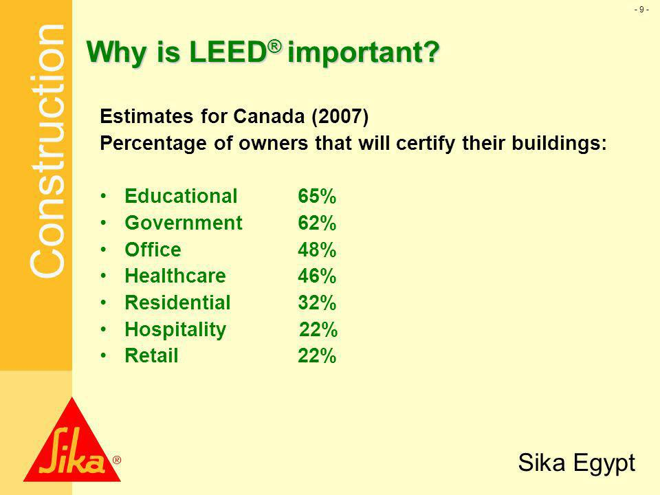 Why is LEED® important Estimates for Canada (2007)