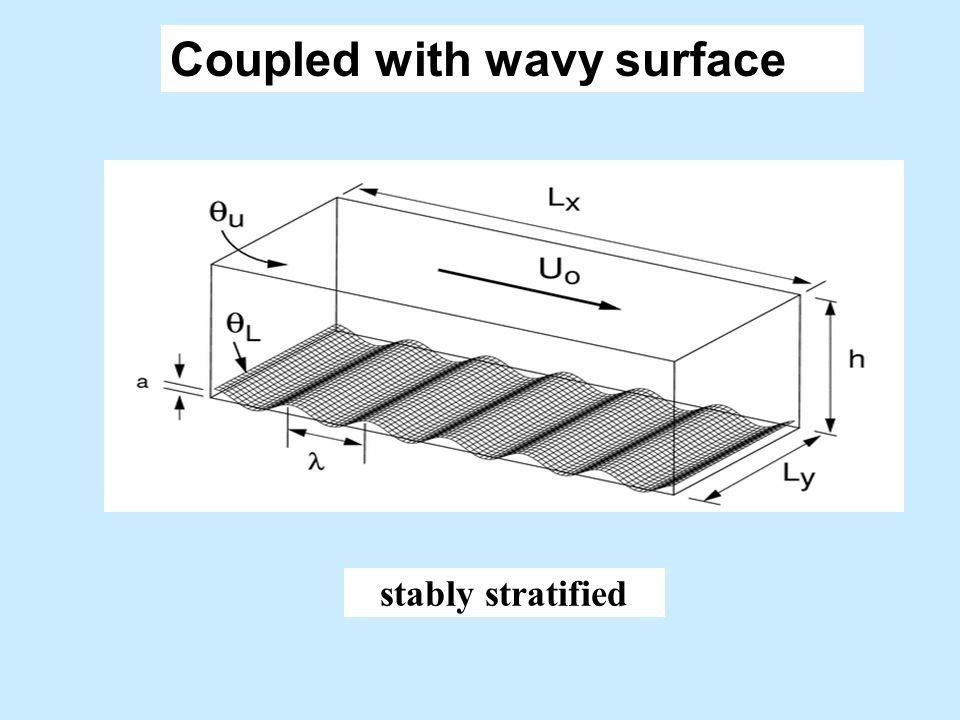 Coupled with wavy surface