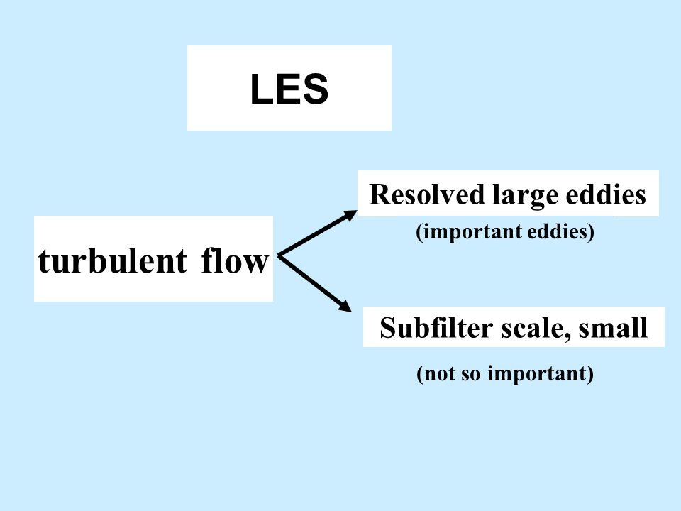 LES turbulent flow Resolved large eddies Subfilter scale, small