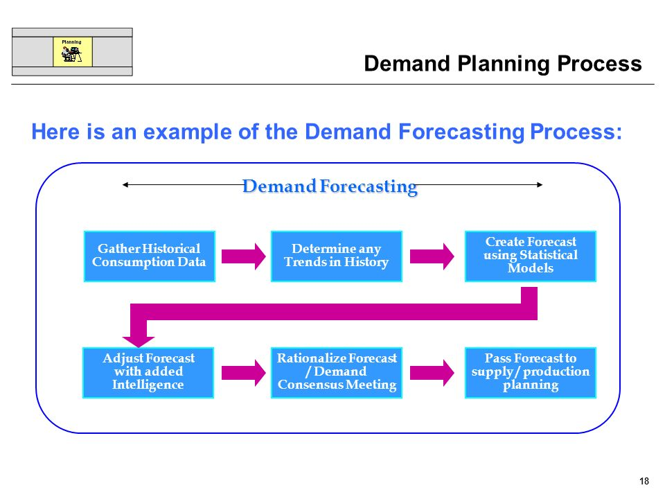 Here is an example of the Demand Forecasting Process: