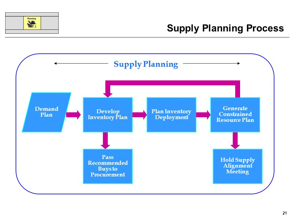 Supply Planning Process