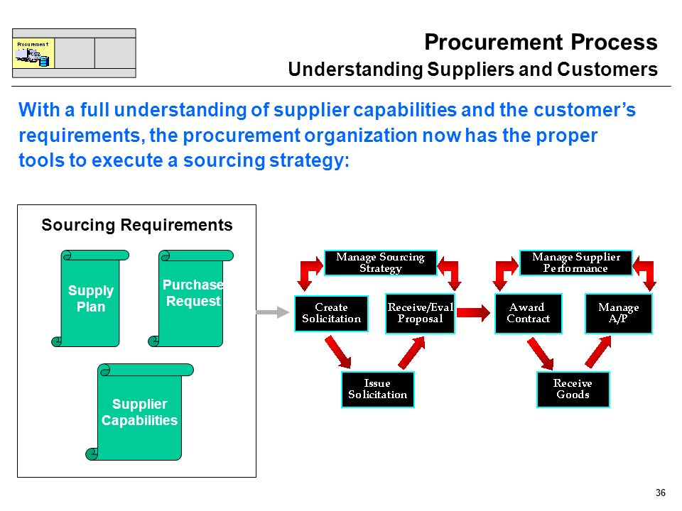 Procurement Process Understanding Suppliers and Customers