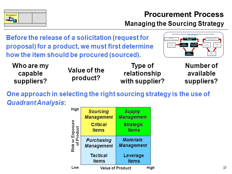Procurement Process Managing the Sourcing Strategy