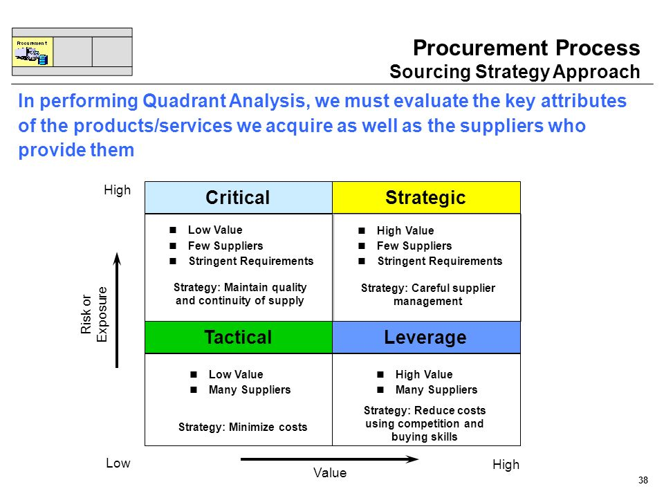 Procurement Process Sourcing Strategy Approach