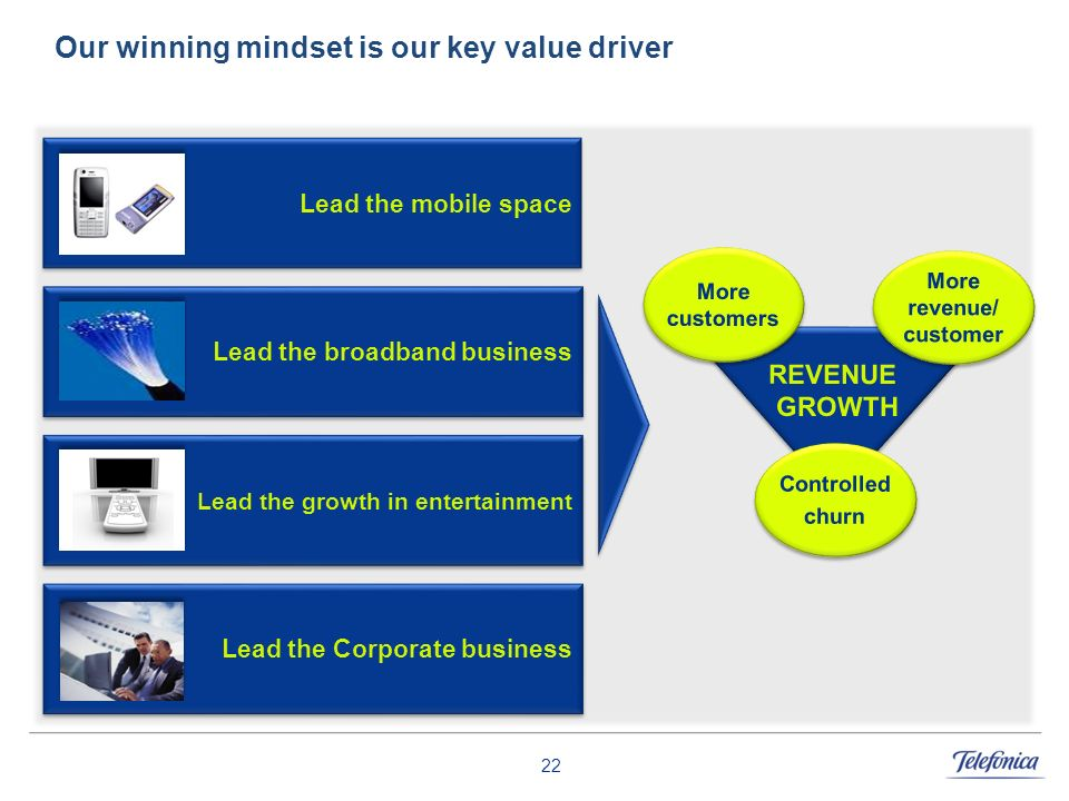 Our winning mindset is our key value driver