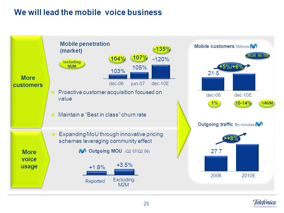 We will lead the mobile voice business