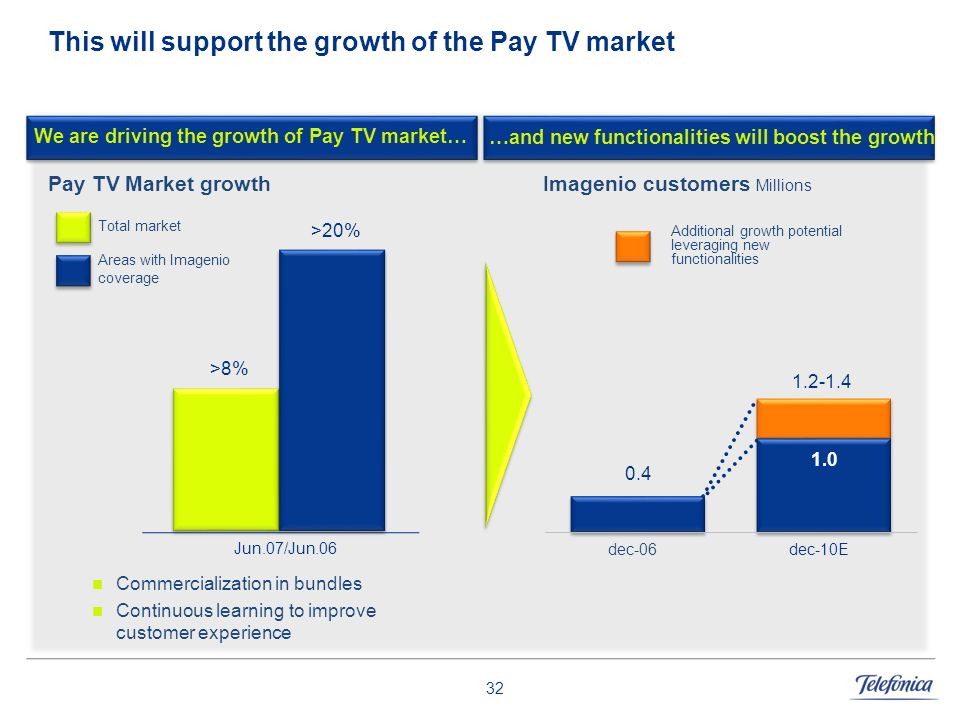 This will support the growth of the Pay TV market