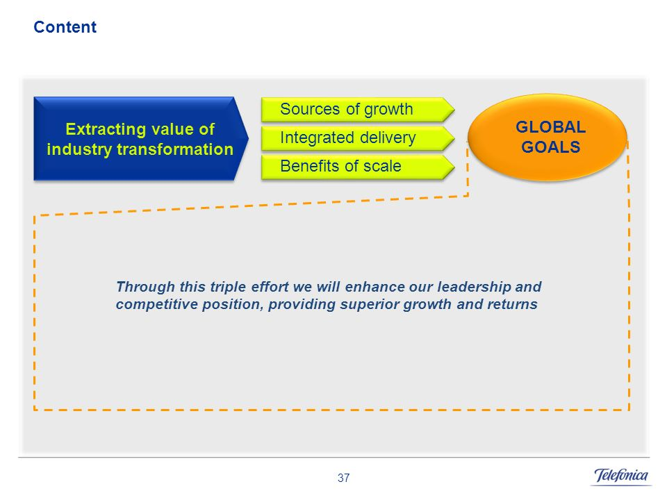 Extracting value of industry transformation