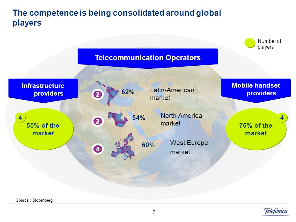 The competence is being consolidated around global players