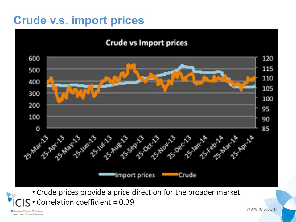 Crude v.s. import prices Crude prices provide a price direction for the broader market.