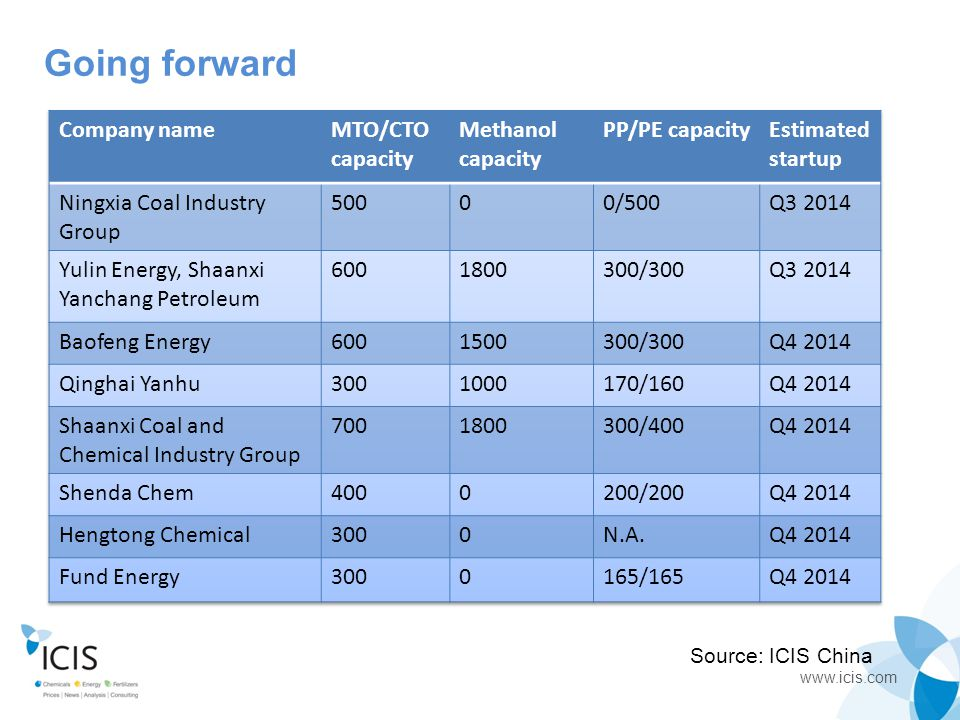 Going forward Company name MTO/CTO capacity Methanol capacity