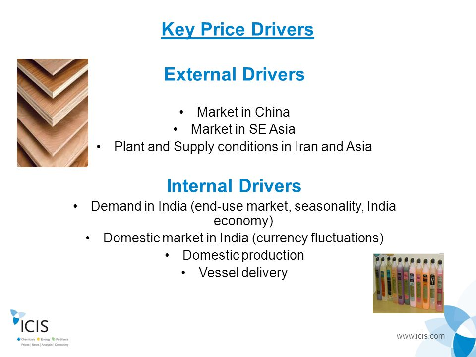 Key Price Drivers External Drivers Internal Drivers