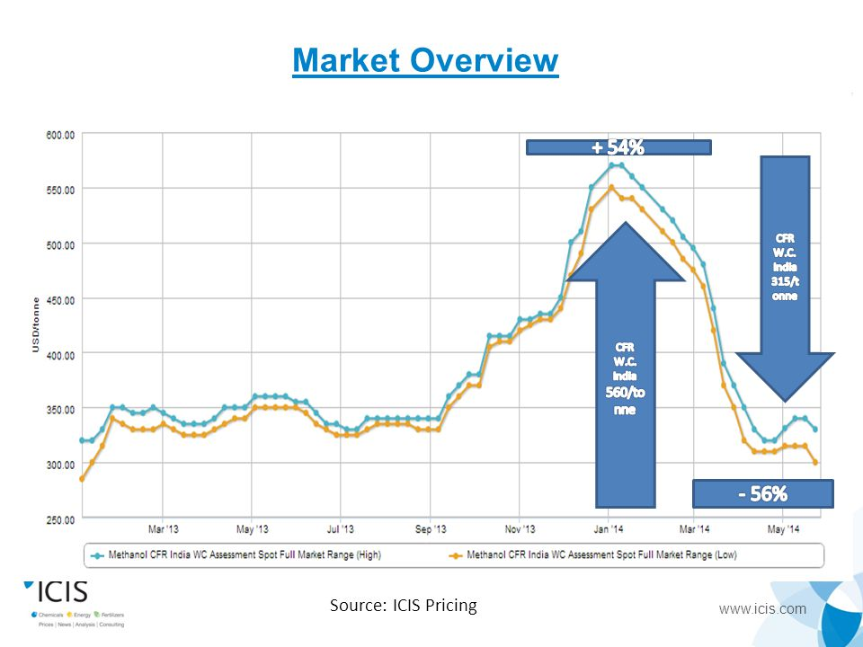 Market Overview + 54% - 56% Source: ICIS Pricing