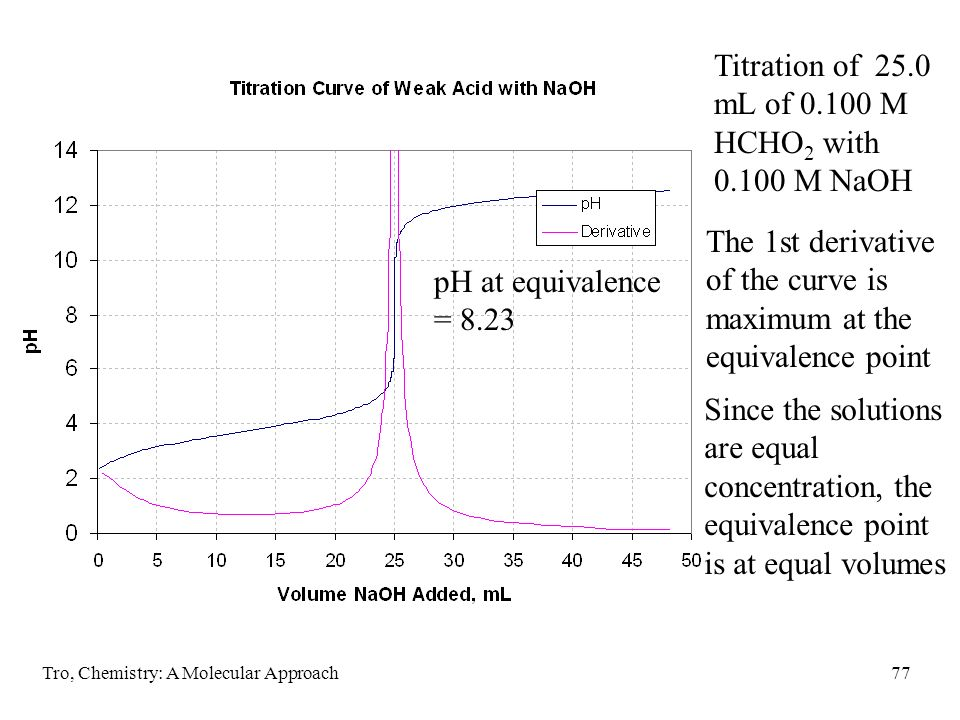 Titration of 25.0 mL of 0.100 M HCHO2 with 0.100 M NaOH