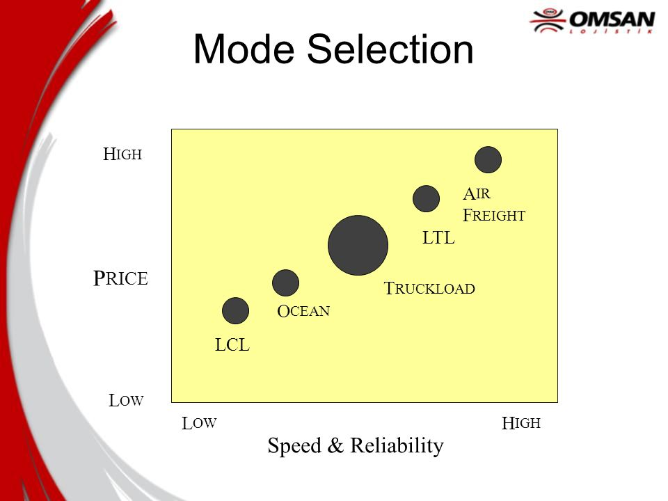 Mode Selection P Speed & Reliability H A F LTL RICE T O LCL L L H IGH