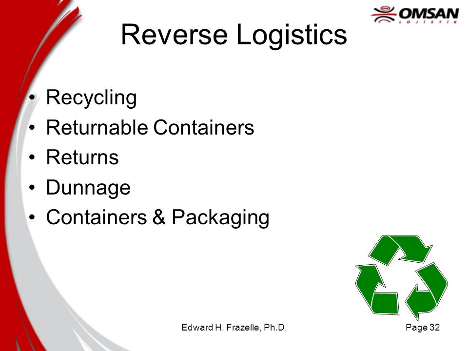 Reverse Logistics Recycling Returnable Containers Returns Dunnage