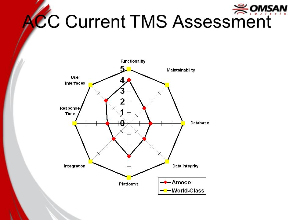 ACC Current TMS Assessment