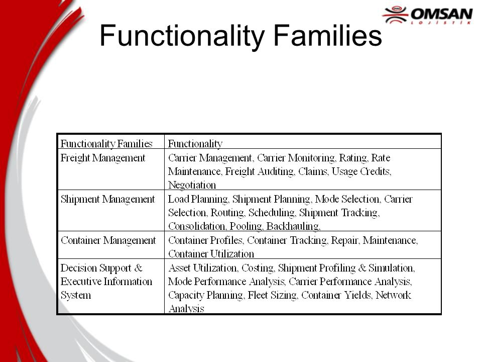 Functionality Families