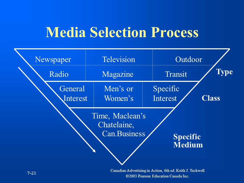 Media Selection Process