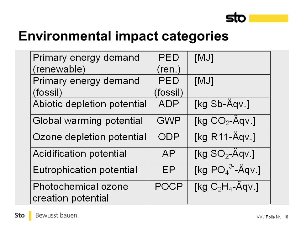 Environmental impact categories
