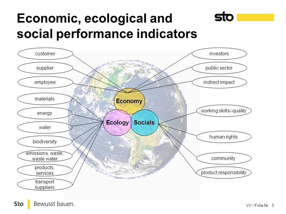 Economic, ecological and social performance indicators