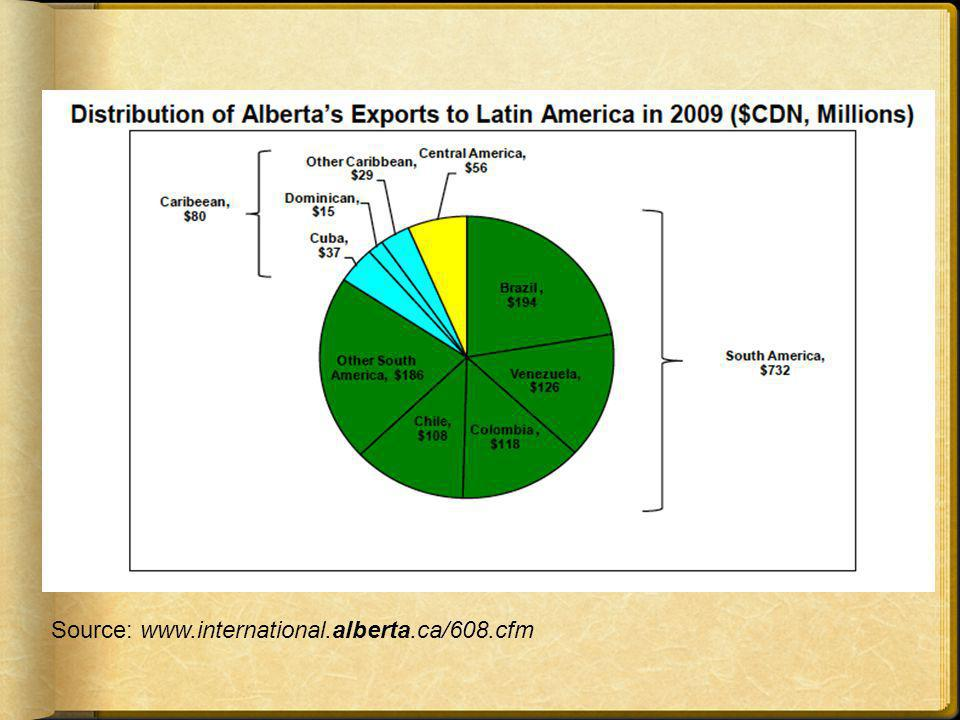 Source: www.international.alberta.ca/608.cfm