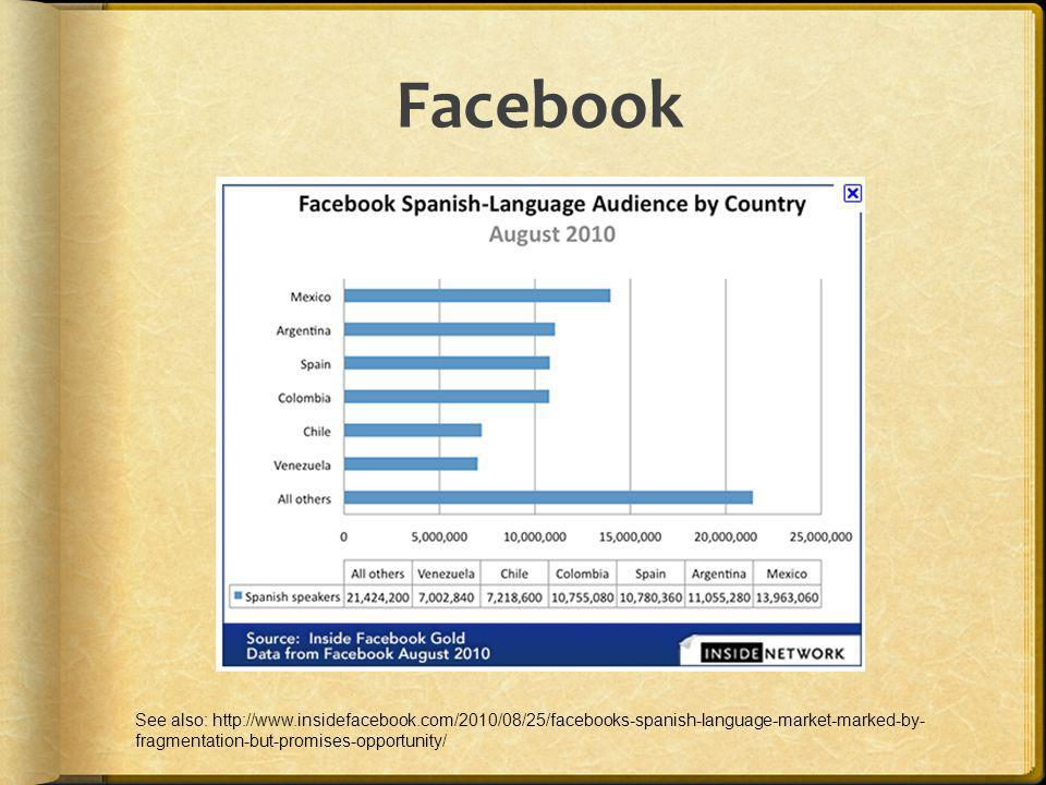 Facebook See also: http://www.insidefacebook.com/2010/08/25/facebooks-spanish-language-market-marked-by-fragmentation-but-promises-opportunity/
