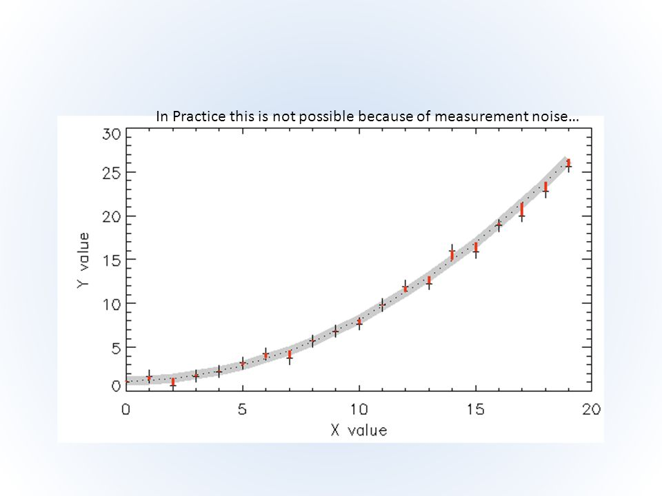 In Practice this is not possible because of measurement noise…