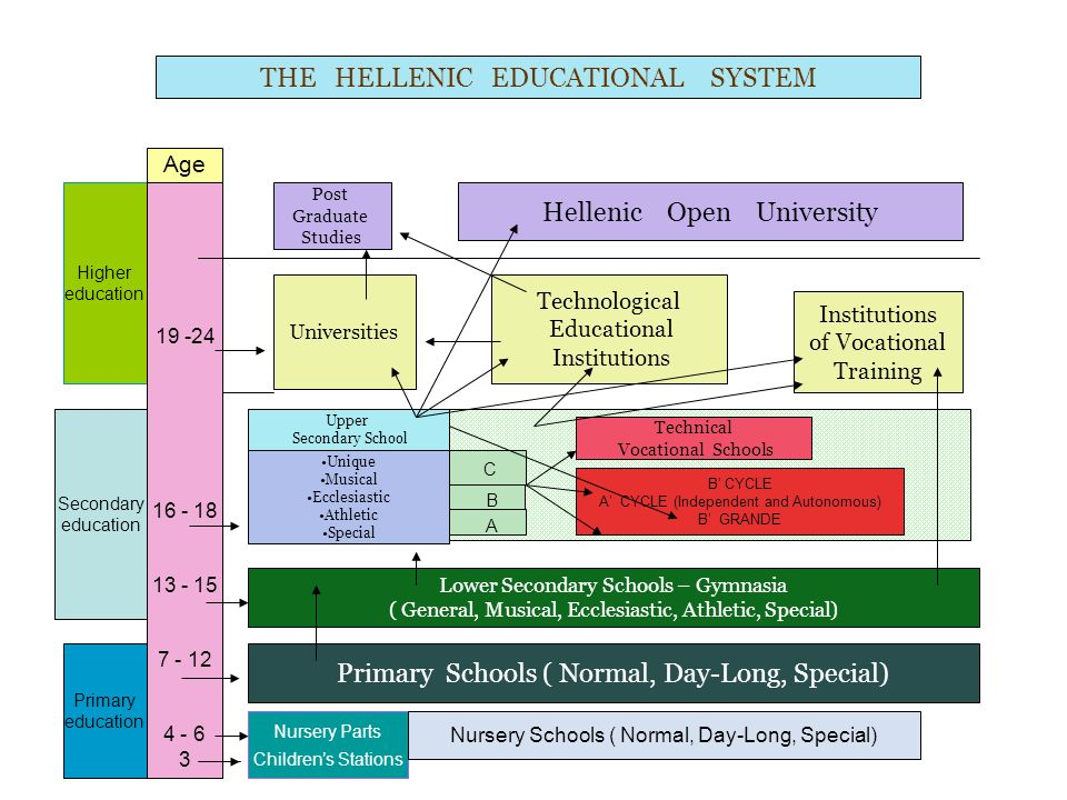 THE HELLENIC EDUCATIONAL SYSTEM