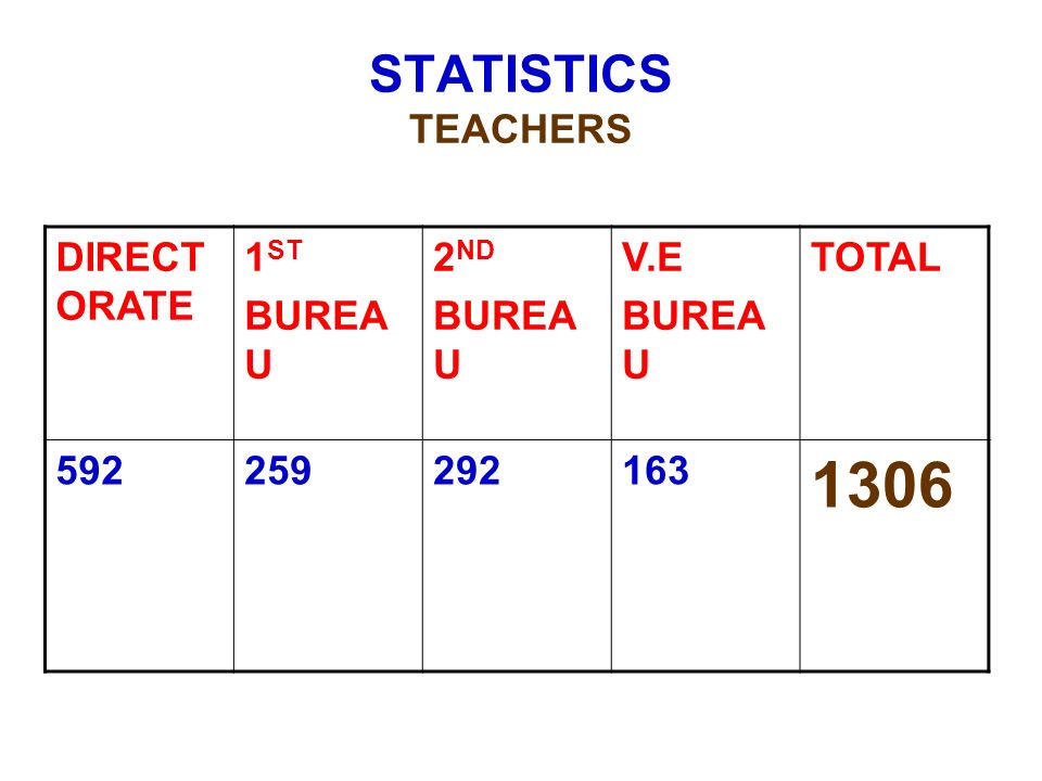 1306 STATISTICS TEACHERS DIRECTORATE 1ST BUREAU 2ND V.E TOTAL 592 259