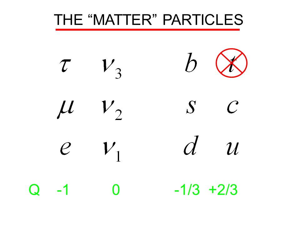 THE MATTER PARTICLES