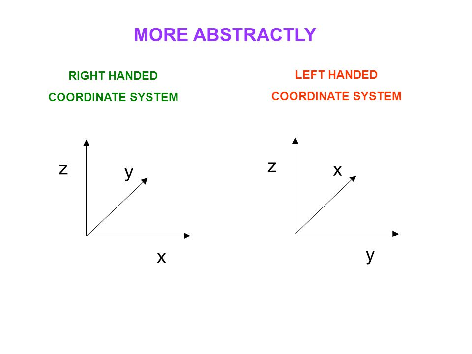 MORE ABSTRACTLY z z x y y x RIGHT HANDED LEFT HANDED COORDINATE SYSTEM
