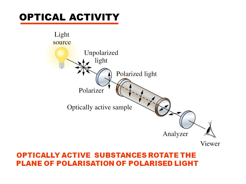 OPTICAL ACTIVITY OPTICALLY ACTIVE SUBSTANCES ROTATE THE