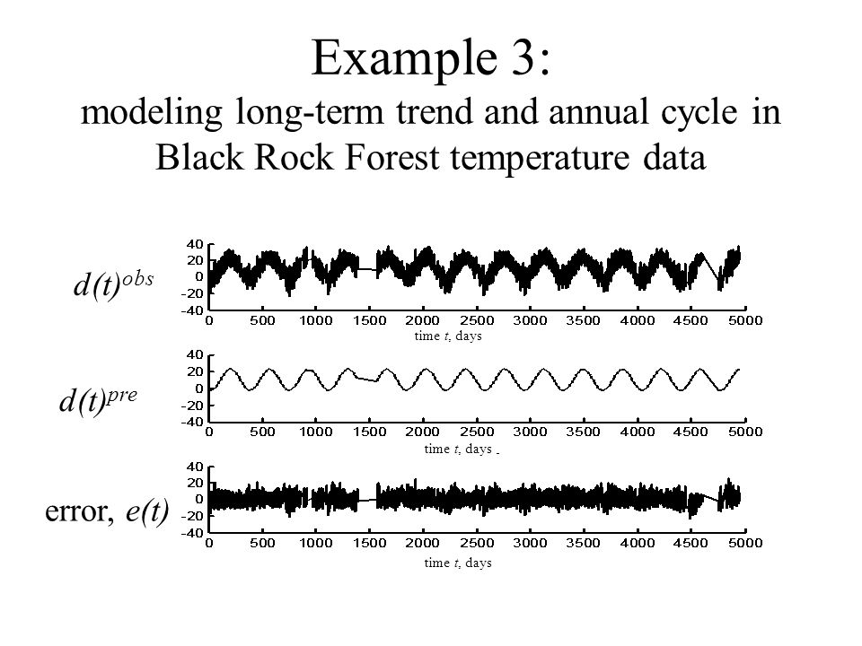 Example 3: modeling long-term trend and annual cycle in Black Rock Forest temperature data. d(t)obs.