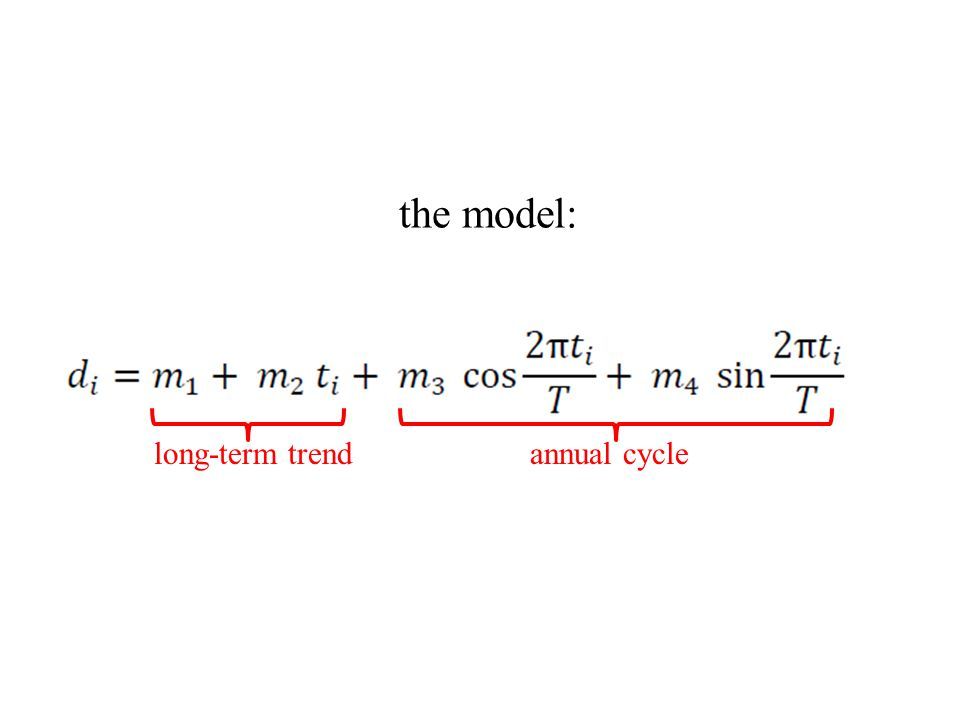 the model: long-term trend annual cycle