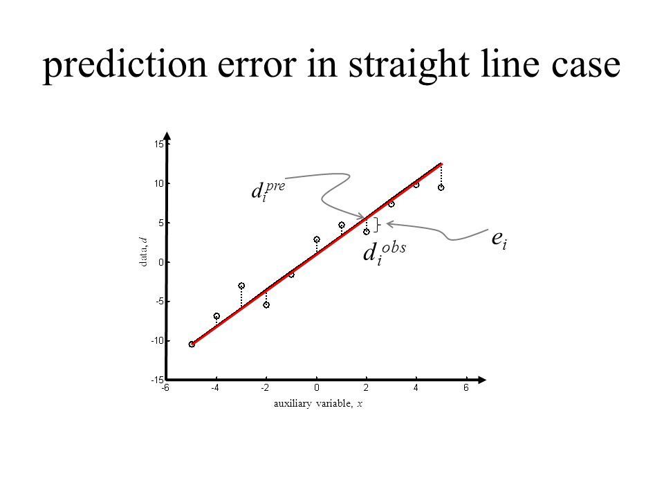 prediction error in straight line case