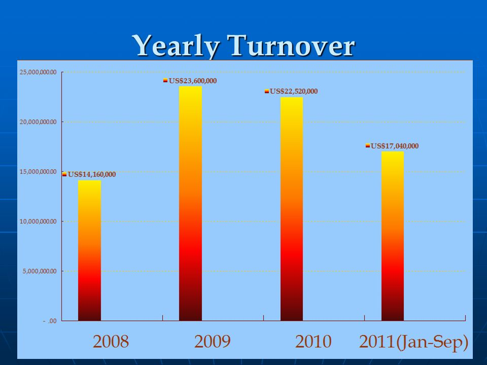 Yearly Turnover