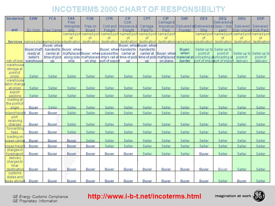 INCOTERMS 2000 CHART OF RESPONSIBILITY