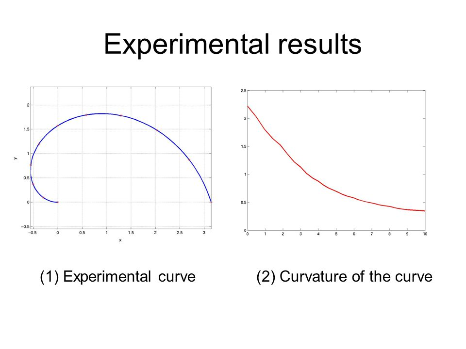 Experimental results (1) Experimental curve (2) Curvature of the curve
