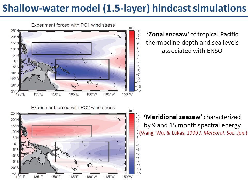 Shallow-water model (1.5-layer) hindcast simulations
