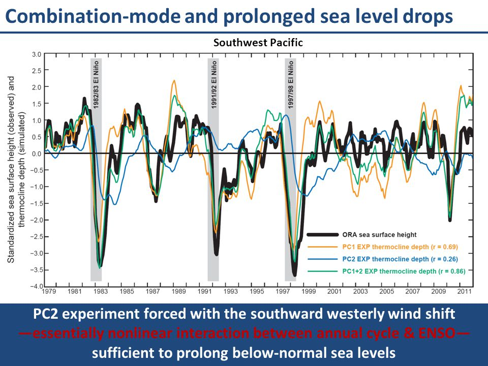 Combination-mode and prolonged sea level drops