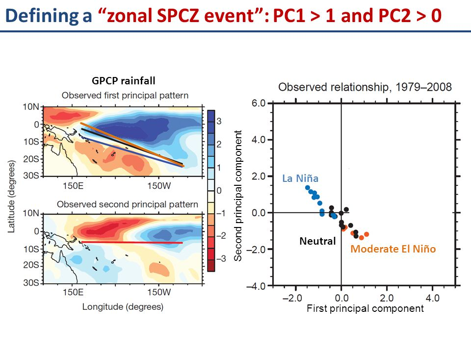 Defining a zonal SPCZ event : PC1 > 1 and PC2 > 0