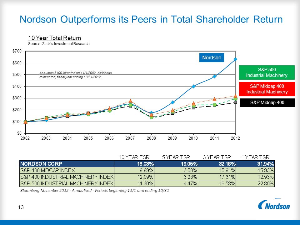 Nordson Outperforms its Peers in Total Shareholder Return