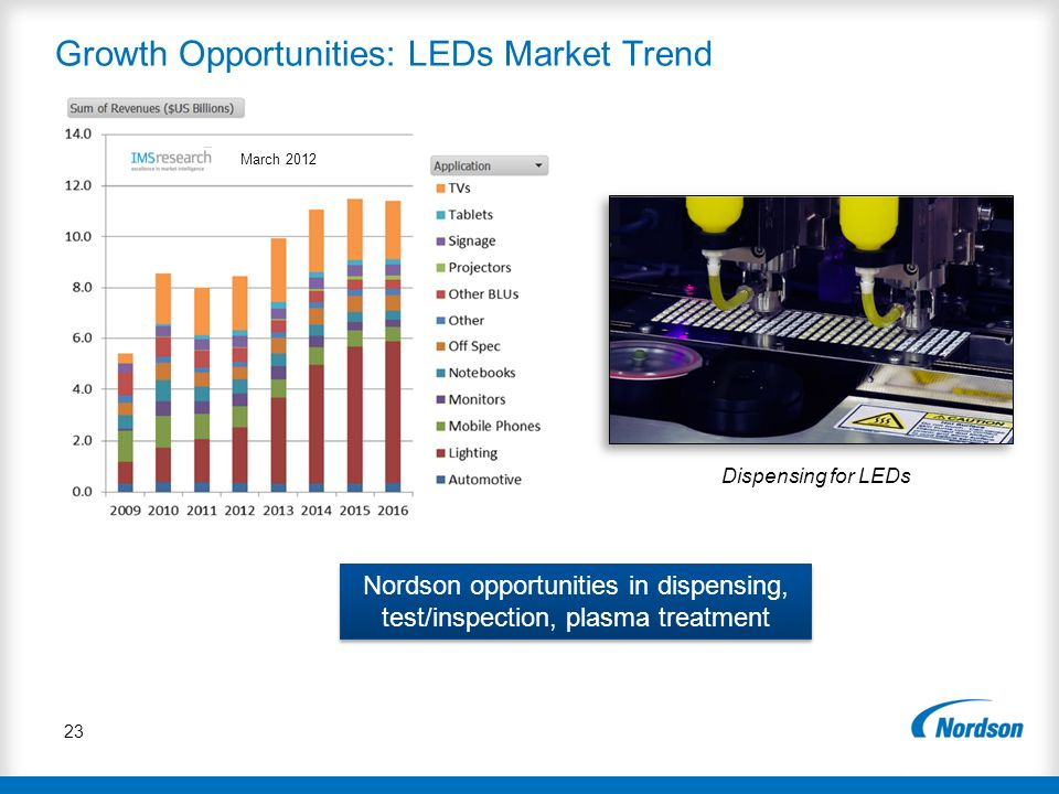 Growth Opportunities: LEDs Market Trend