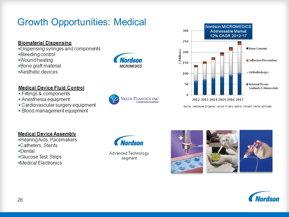 Growth Opportunities: Medical