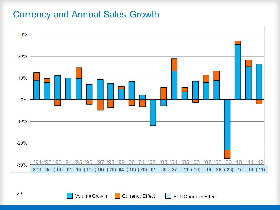 Currency and Annual Sales Growth