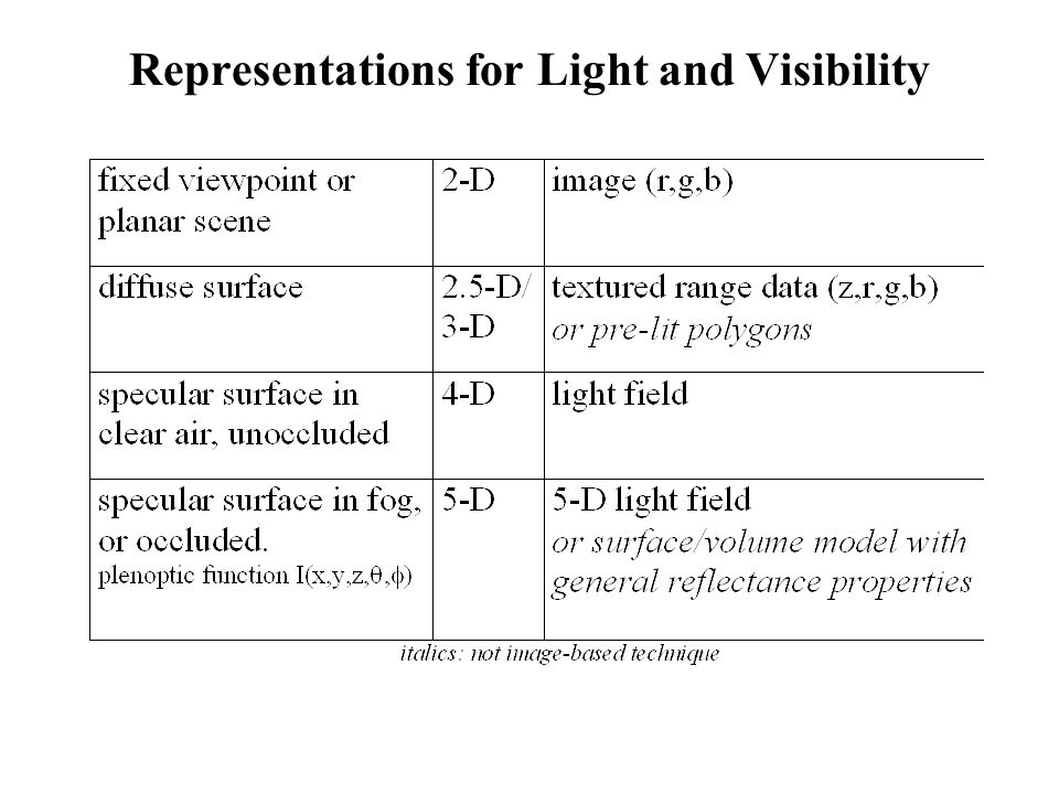 Representations for Light and Visibility