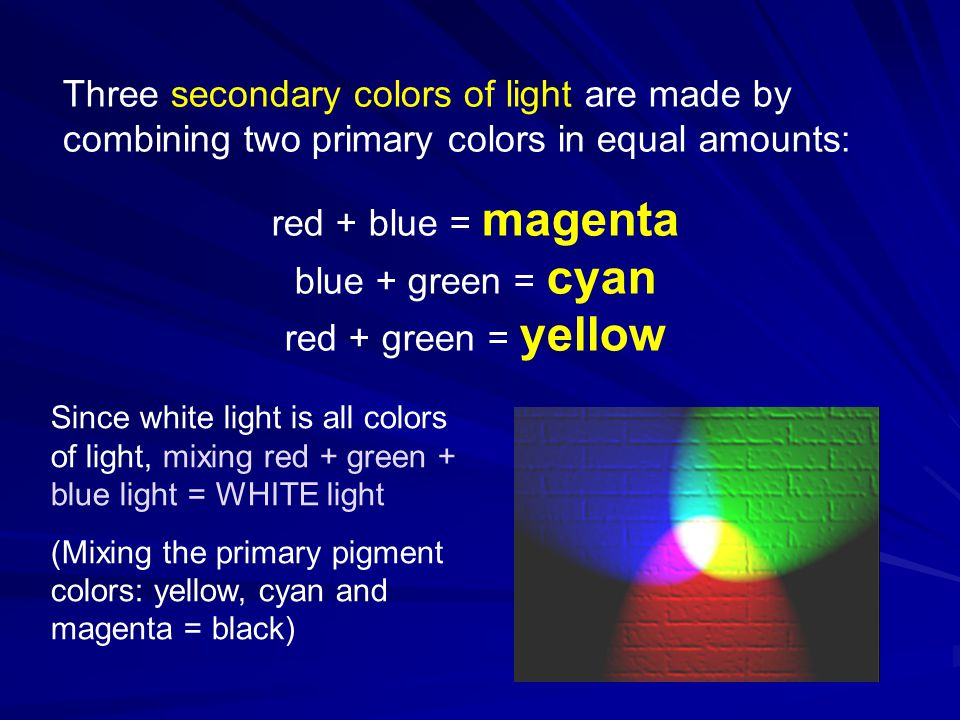 red + blue = magenta blue + green = cyan red + green = yellow