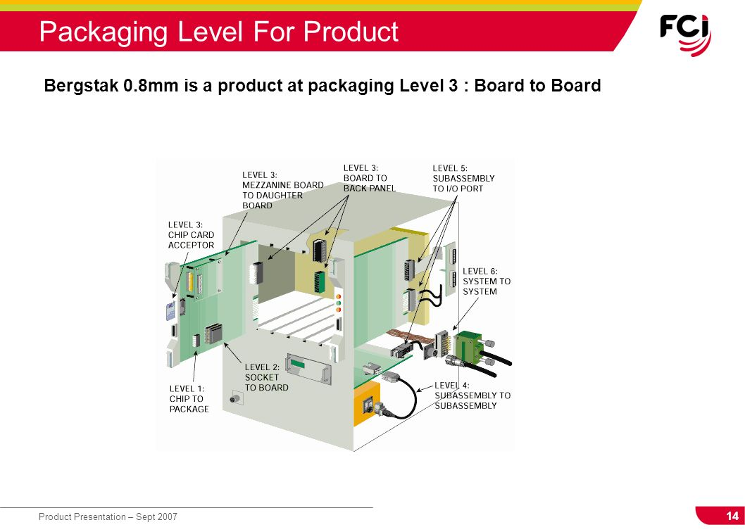 Packaging Level For Product