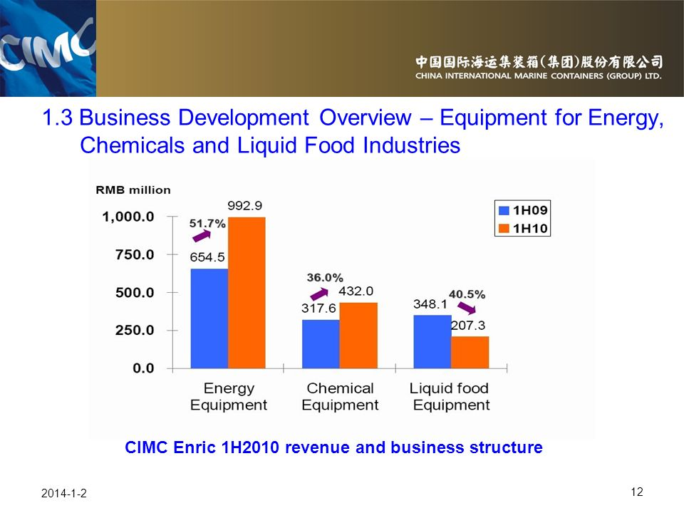CIMC Enric 1H2010 revenue and business structure